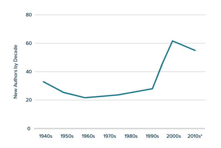 New Authors by Decade